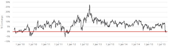 Ecart entre la volatilité à 7 mois et la volatilité à 4 mois : la plupart du temps positive