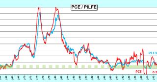 L'inflation américaine est optimale