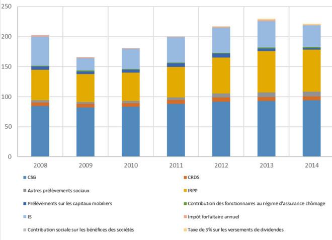 Impôts sur les revenus-En milliards d'euros