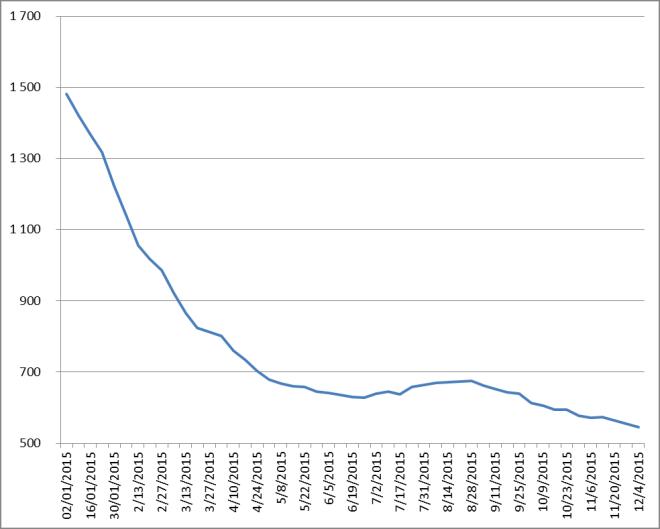Évolution du nombre de rigs de forage aux États-Unis de 1987 au 4/12 et depuis janvier 2015 juste de ceux de pétrole-Source : Baker Hughes