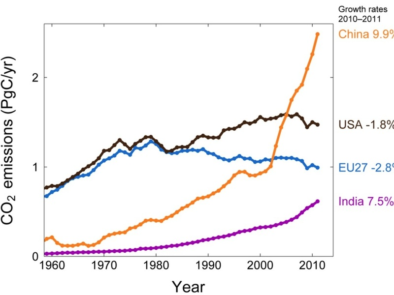 CO2-evolution-India-China