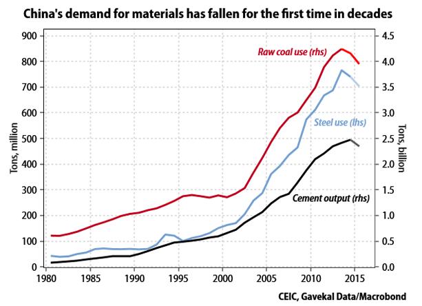 Consommation de matières premières en Chine (Crédits Simone Wapler, tous droits réservés)