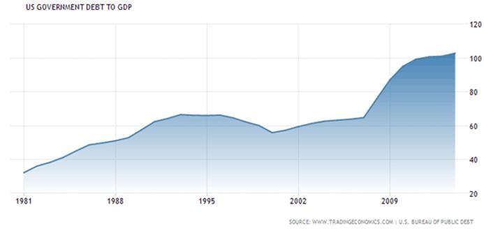 Dette publique américaine en pourcentage du PIB (Crédits Simone Wapler, tous droits réservés)