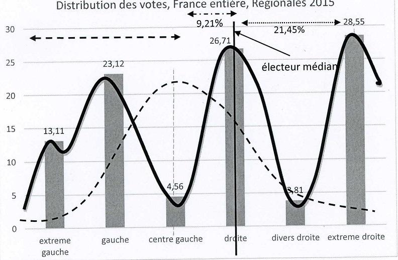 Distribution des votes régionales 2015 (Crédits Bertrand Lemennicier, tous droits réservés)