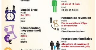 Grève des fonctionnaires : pourtant leurs avantages sont nombreux !