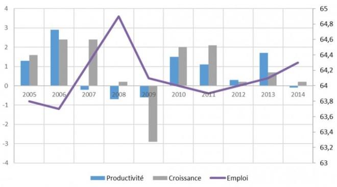 Productivité, croissance et emploi en France