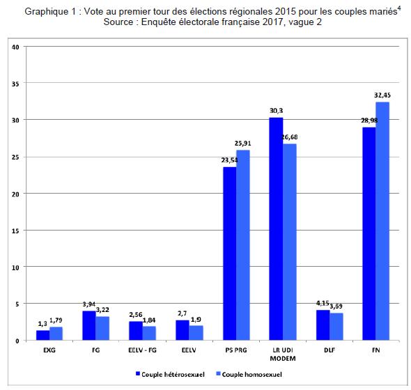 Vote au premier tour des régionales pour les couples mariés, selon l'orientation sexuelle (Crédits CEVIPOF, tous droits réservés)