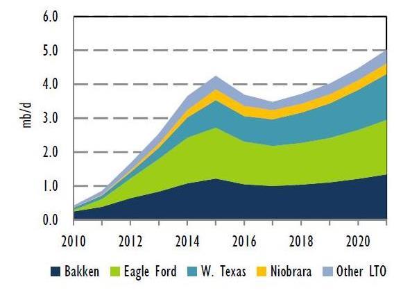 Evolution de la production de l'huile de schiste américaine de 2010 à 2020e (en kb/j)