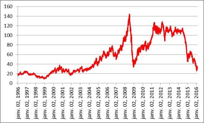 Evolution des cours du Brent (en $/b) depuis janvier 2008-Source IEA
