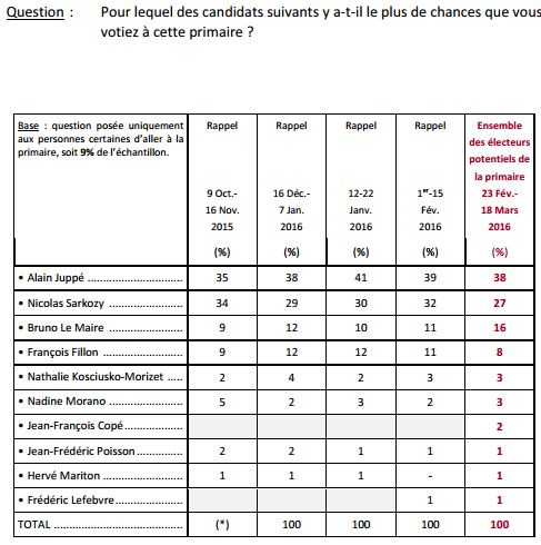 Sondage Primaires à droite (Crédits Ifop, tous droits réservés)