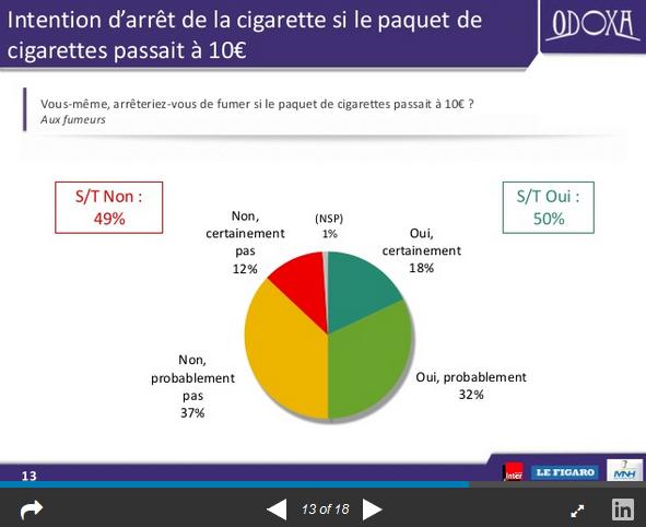 Sondage cigarettes (Crédis Odoxa, tous droits réservés)
