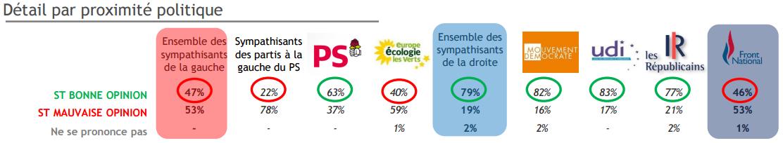 Opinions favorables à Emmanuel Macron par proximité politique