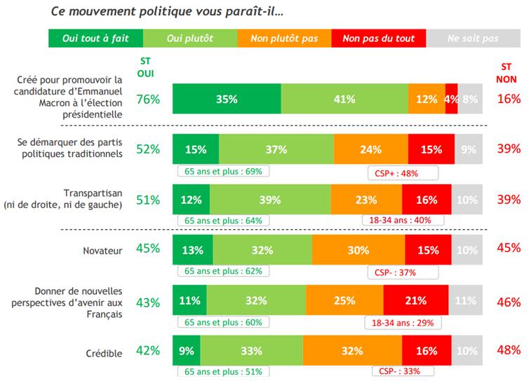 """Selon les Français, le mouvement """"En Marche!"""" est surtout un tremplin pour la présidentielle."""