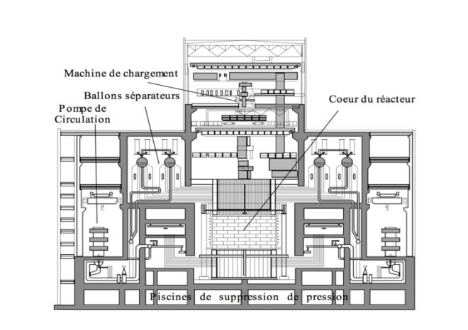 Coupe simplifiée d'un réacteur RBMK de puissance 1 000 MWe. Michel Chouha/IRSN, Author provided