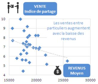 économie collaborative par ville en France