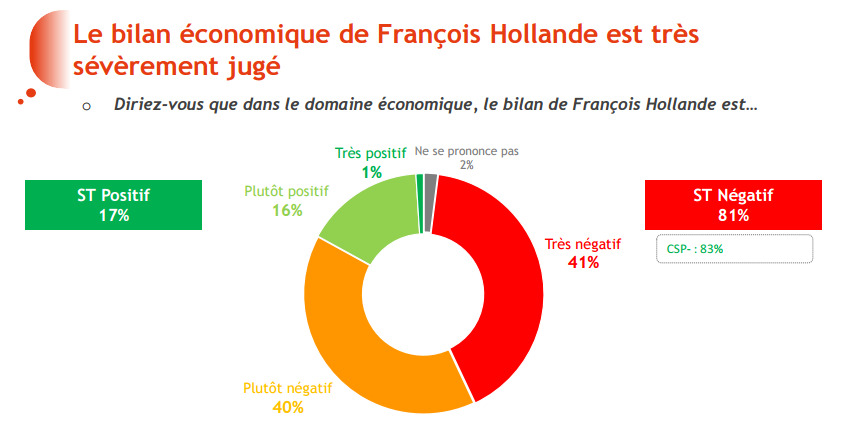 Bilan économique de François Hollande 2