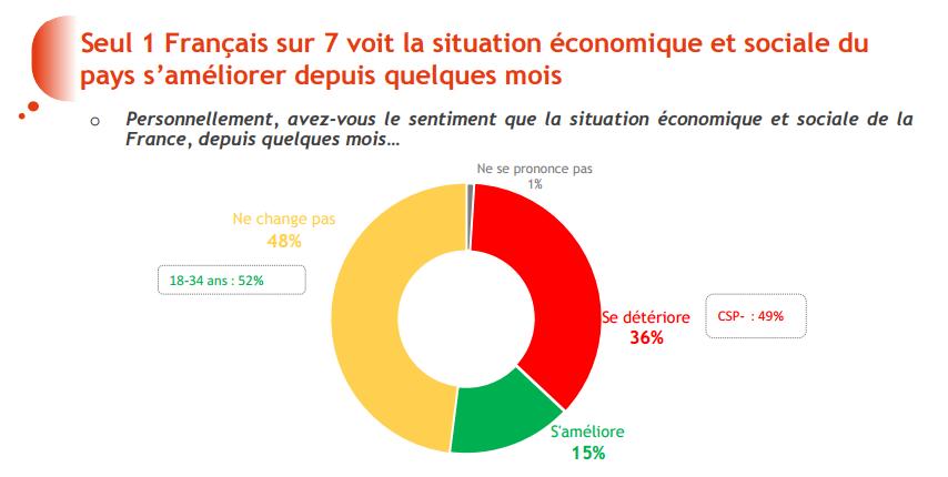 Bilan économique de François Hollande