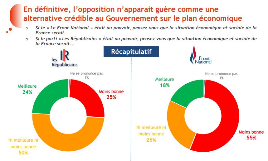 Front National et Les Républicains feraient ils mieux que François Hollande