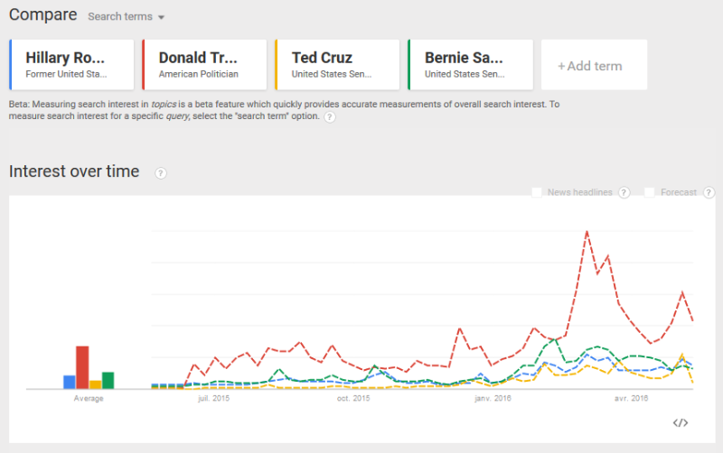 Google Trends US primaries