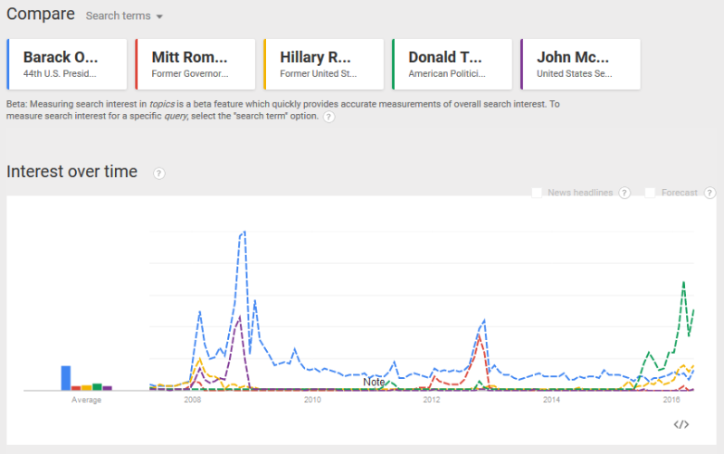 Google Trends USA
