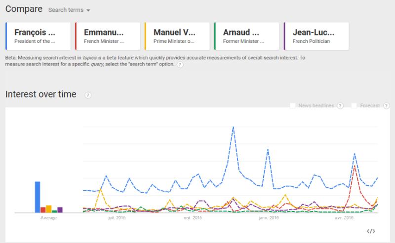 Google Trends primaire à droite