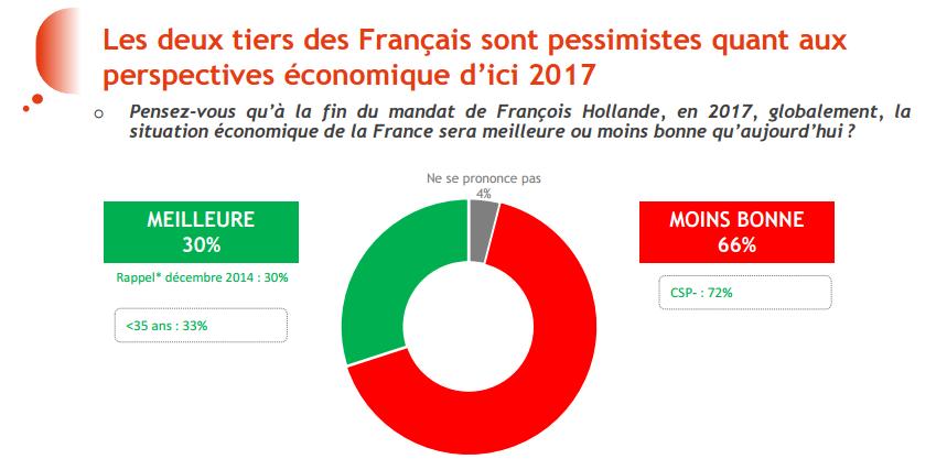 Perspectives économiques de la France