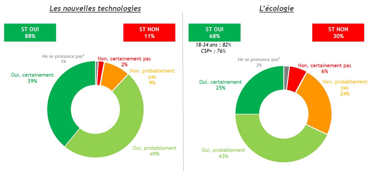 Avis des Français sur le potentiel de création d'emplois de l'écologie et des nouvelles technologies