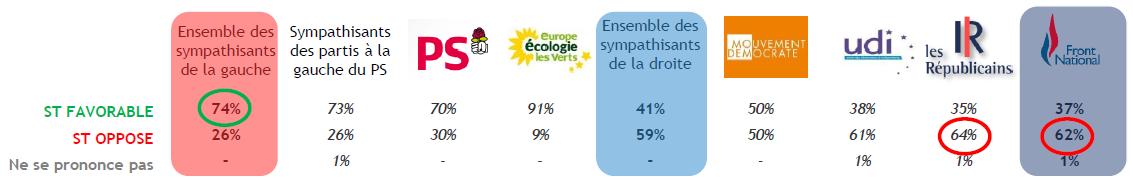 Opinion des Français sur le revenu universel par orientation politique.