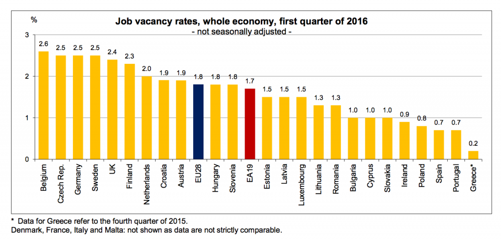 Job vacancy rates