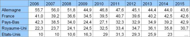 Tableau 1-Chômage de longue durée, en % du chômage total. Source Eurostat, OCDE, 2015