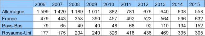 Tableau 4. Chômage de très longue durée, en nombre de chômeurs