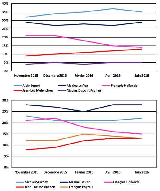 Evolution des intentions de vote au premier tour des présidentielles depuis novembre 2015 - hypothèses Sarkozy et Juppé.