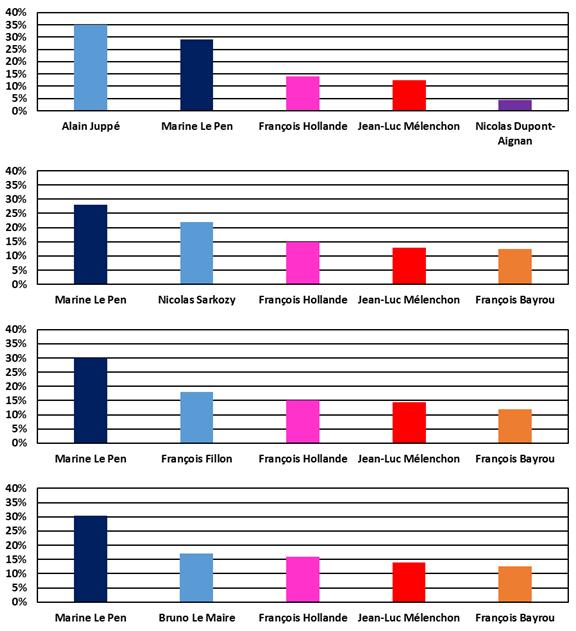 Intentions de vote au premier tour des élections présidentielles de 2017 - IFOP juin 2016.