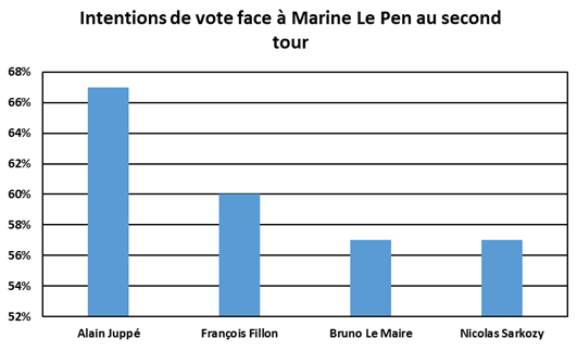 Intentions de vote au second tour des présidentielles selon le candidat Les Républicains qualifié - juin 2016