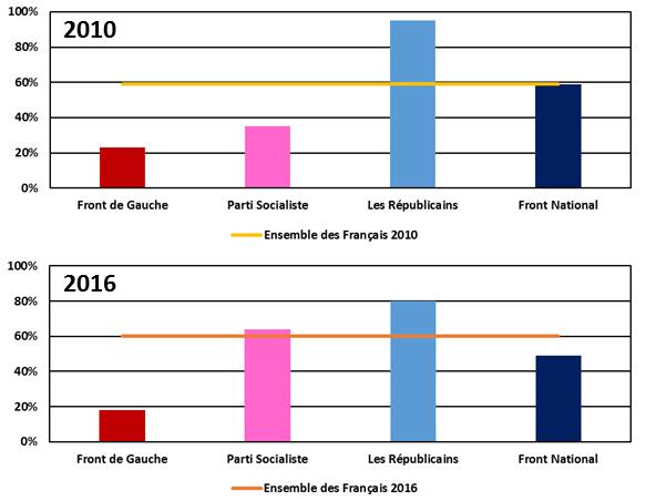 Part des Français estimant que les blocages sont inacceptables (retraites, 2010) ou constituent un abus (loi travail, 2016).