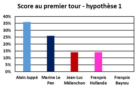 Intentions de vote au premier tour de la présidentielle de 2017 - cas Juppé candidat - Juin 2016