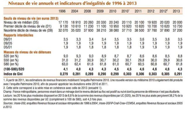 http://www.eric-verhaeghe.fr/classes-moyennes-gagnent-quen-2008/