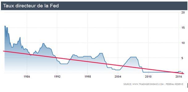 Taux directeur de la Fed