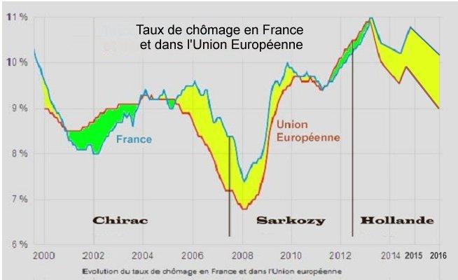 Chirac -- Sarkozy -Hollande - Ch%C3%B4mage