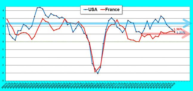 Croissance FR US