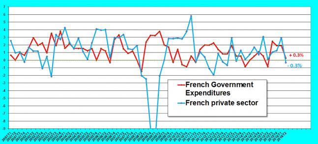 Croissance France public privé