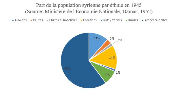 officiers français arrêtés en syrie