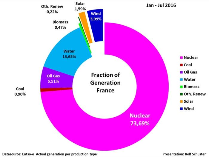Part de l'éolien dans la production de l'énergie électrique française