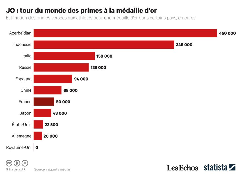 Quel pays donne le plus de prime pour une médaille d'or aux Jeux Olympiques ?