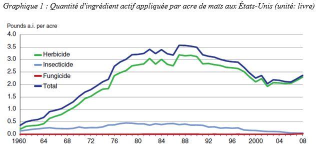 Quantité d'ingrédient actif appliquée par acre de maïs aux États-Unis (unité livre)