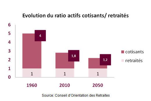 Ratio actifs cotisants et retraités en France