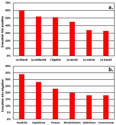 Être de gauche : évocations les plus positives et les plus négatives chez les gens de gauche.