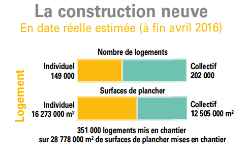 construction-neuve-en-france