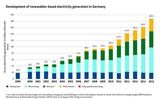 Une Allemagne sans charbon en 2040
