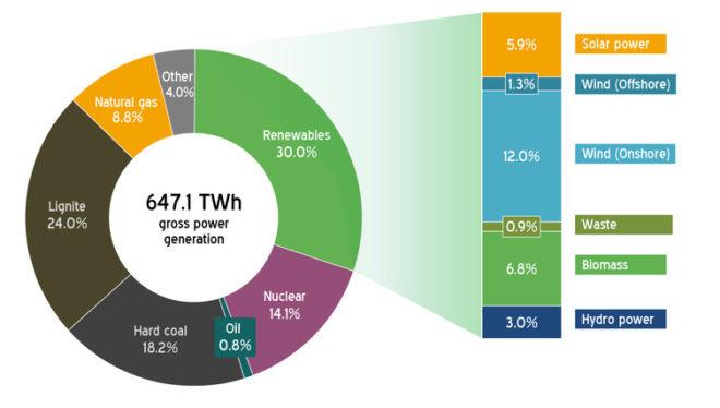 Le mix énergétique allemand en 2015. AGEB, CC BY